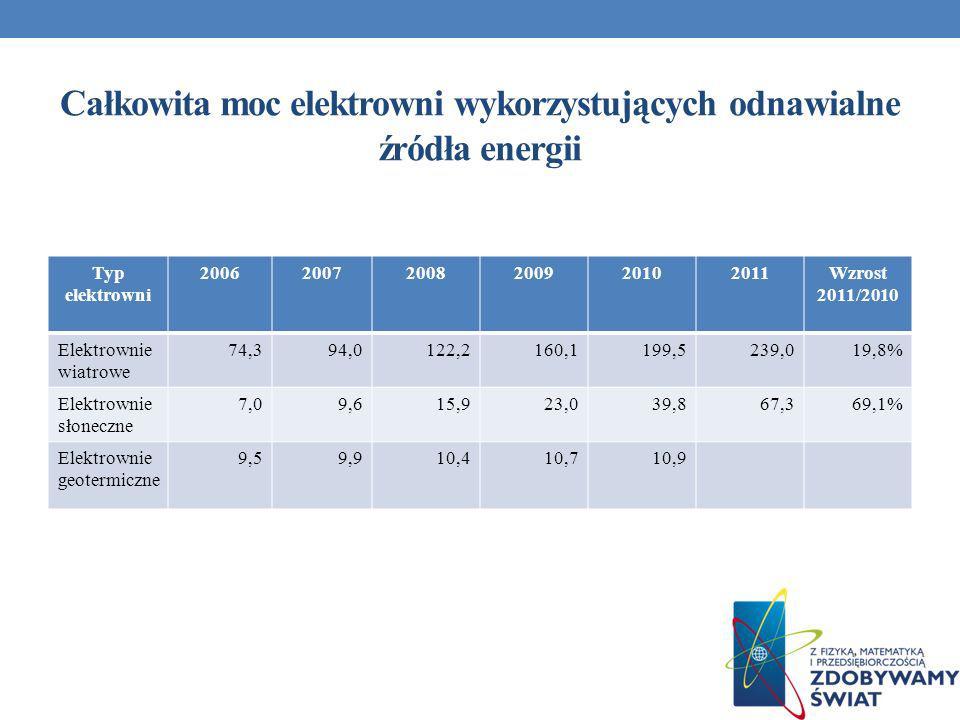 Całkowita moc elektrowni wykorzystujących odnawialne źródła energii Typ elektrowni 200620072008200920102011Wzrost 2011/2010 Elektrownie wiatrowe 74,39