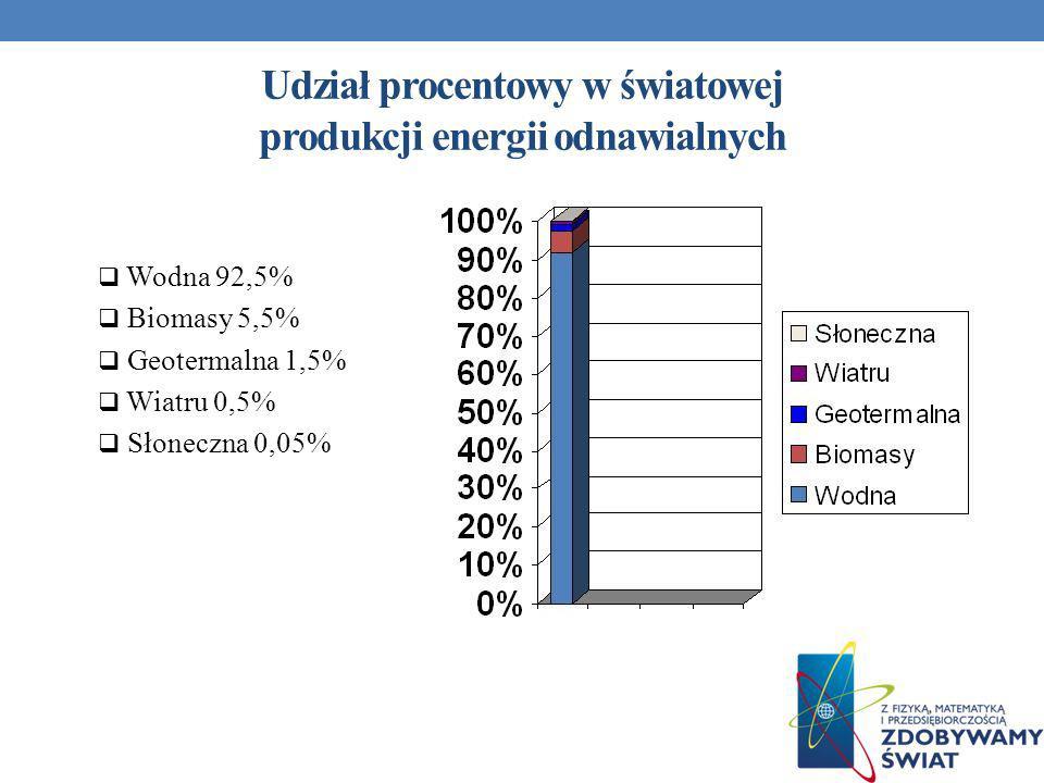 Udział procentowy w światowej produkcji energii odnawialnych Wodna 92,5% Biomasy 5,5% Geotermalna 1,5% Wiatru 0,5% Słoneczna 0,05%