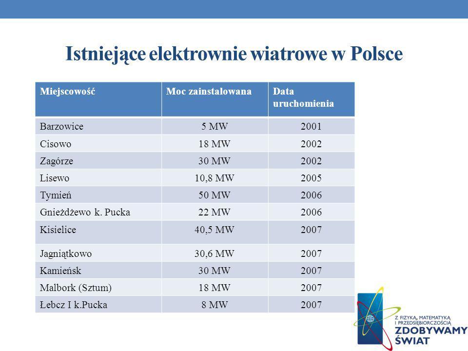 Istniejące elektrownie wiatrowe w Polsce MiejscowośćMoc zainstalowanaData uruchomienia Barzowice5 MW2001 Cisowo18 MW2002 Zagórze30 MW2002 Lisewo10,8 M
