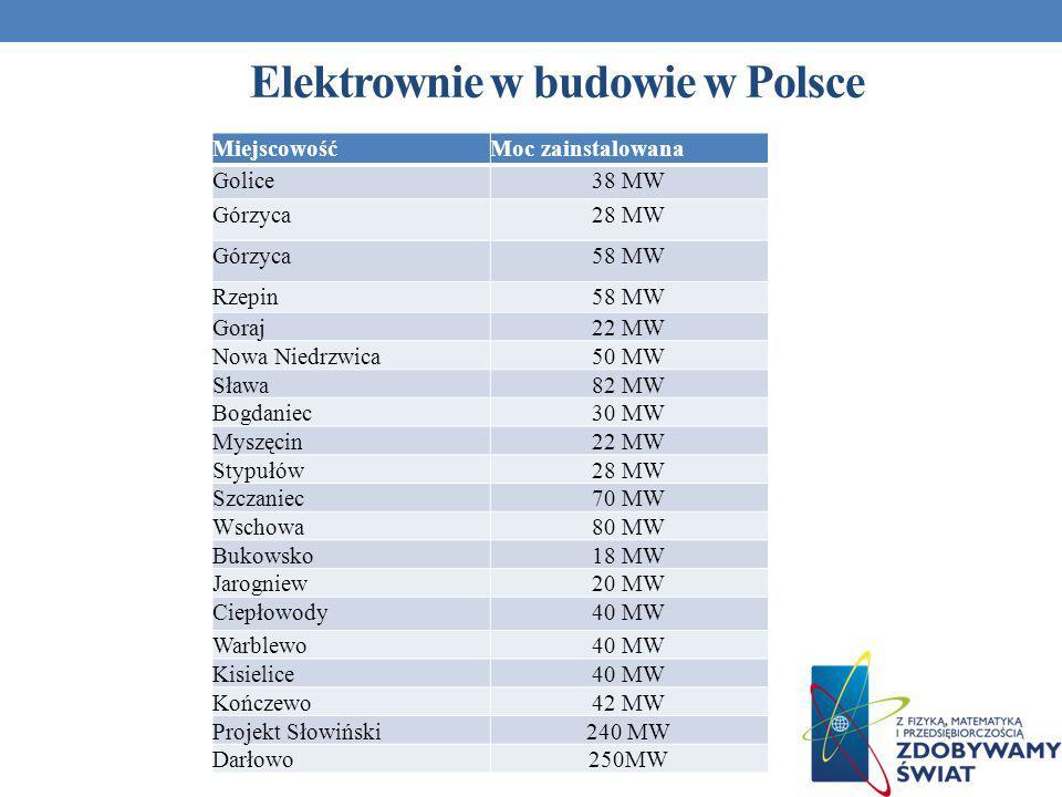 Elektrownie w budowie w Polsce MiejscowośćMoc zainstalowana Golice38 MW Górzyca28 MW Górzyca58 MW Rzepin58 MW Goraj22 MW Nowa Niedrzwica50 MW Sława82