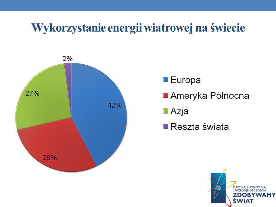 Wykorzystanie energii wiatrowej na świecie