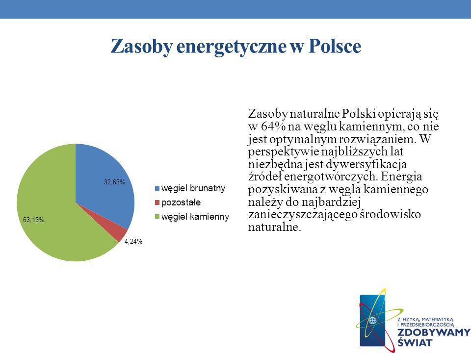 Zasoby energetyczne w Polsce Zasoby naturalne Polski opierają się w 64% na węglu kamiennym, co nie jest optymalnym rozwiązaniem. W perspektywie najbli