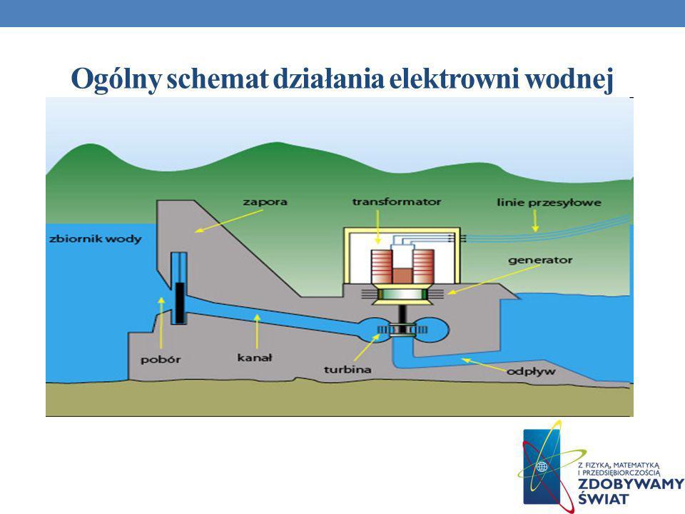 Ogólny schemat działania elektrowni wodnej