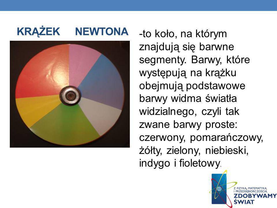 KRĄŻEK NEWTONA -to koło, na którym znajdują się barwne segmenty. Barwy, które występują na krążku obejmują podstawowe barwy widma światła widzialnego,