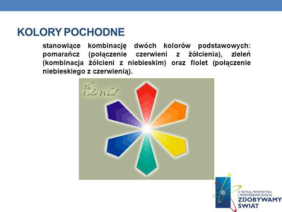 KOLORY POCHODNE stanowiące kombinację dwóch kolorów podstawowych: pomarańcz (połączenie czerwieni z żółcienia), zieleń (kombinacja żółcieni z niebiesk