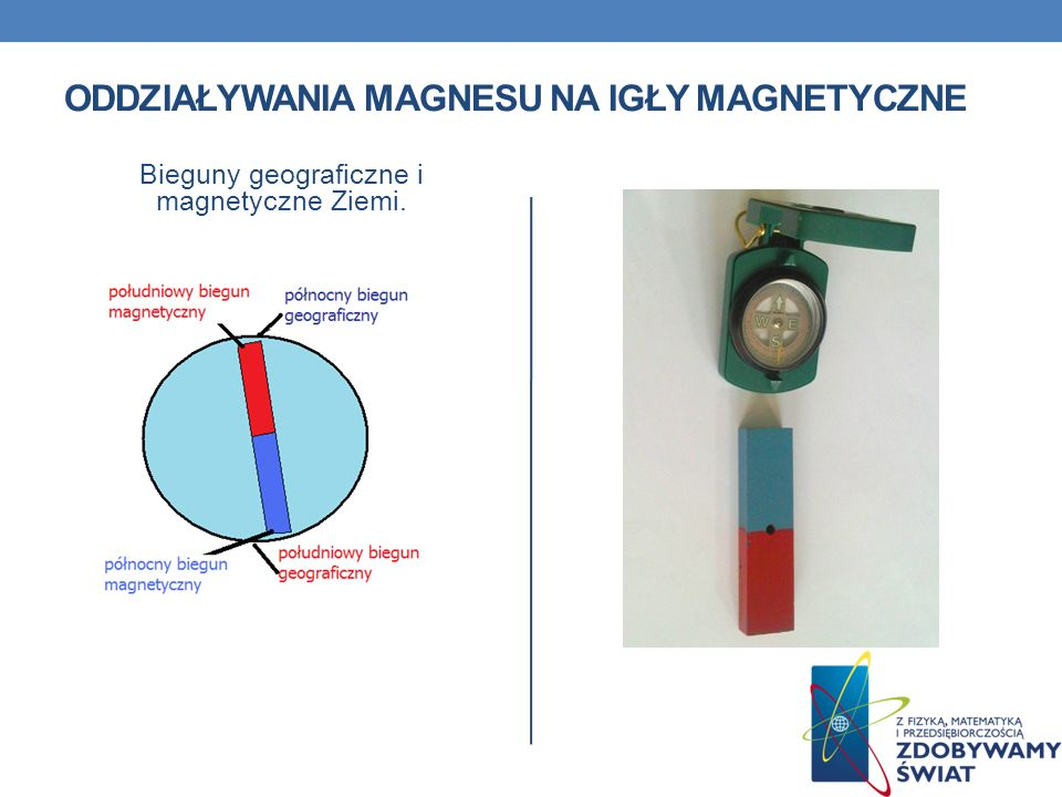 ODDZIAŁYWANIA MAGNESU NA IGŁY MAGNETYCZNE Bieguny geograficzne i magnetyczne Ziemi.