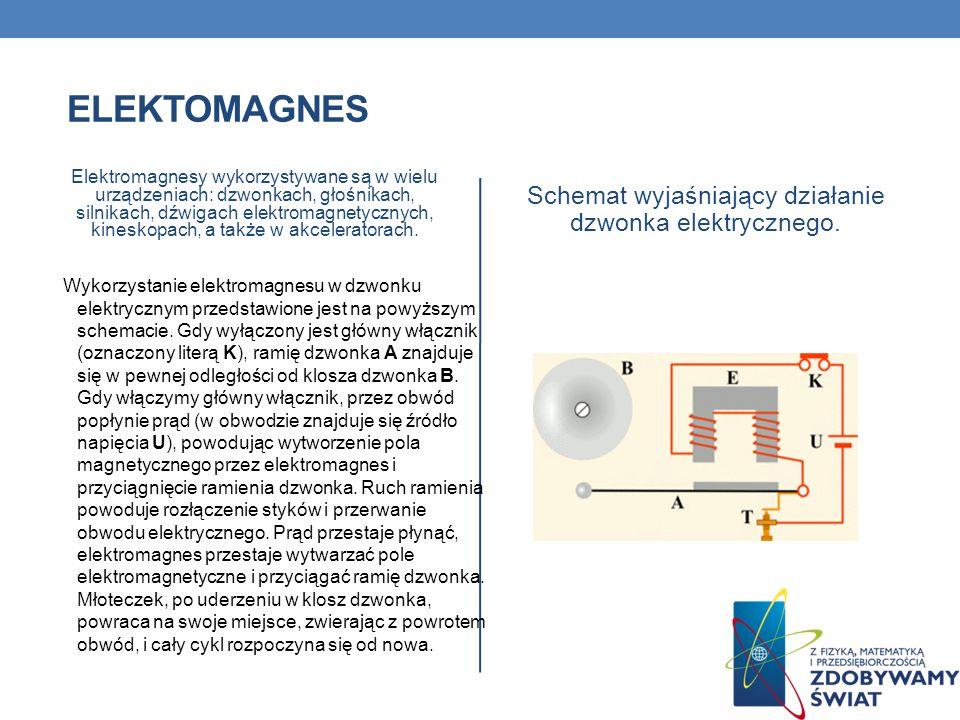 ELEKTOMAGNES Elektromagnesy wykorzystywane są w wielu urządzeniach: dzwonkach, głośnikach, silnikach, dźwigach elektromagnetycznych, kineskopach, a ta