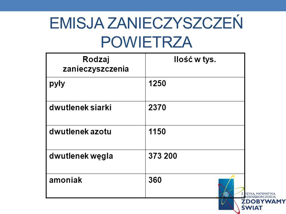 EMISJA ZANIECZYSZCZEŃ POWIETRZA Rodzaj zanieczyszczenia Ilość w tys. pyły1250 dwutlenek siarki2370 dwutlenek azotu1150 dwutlenek węgla373 200 amoniak3