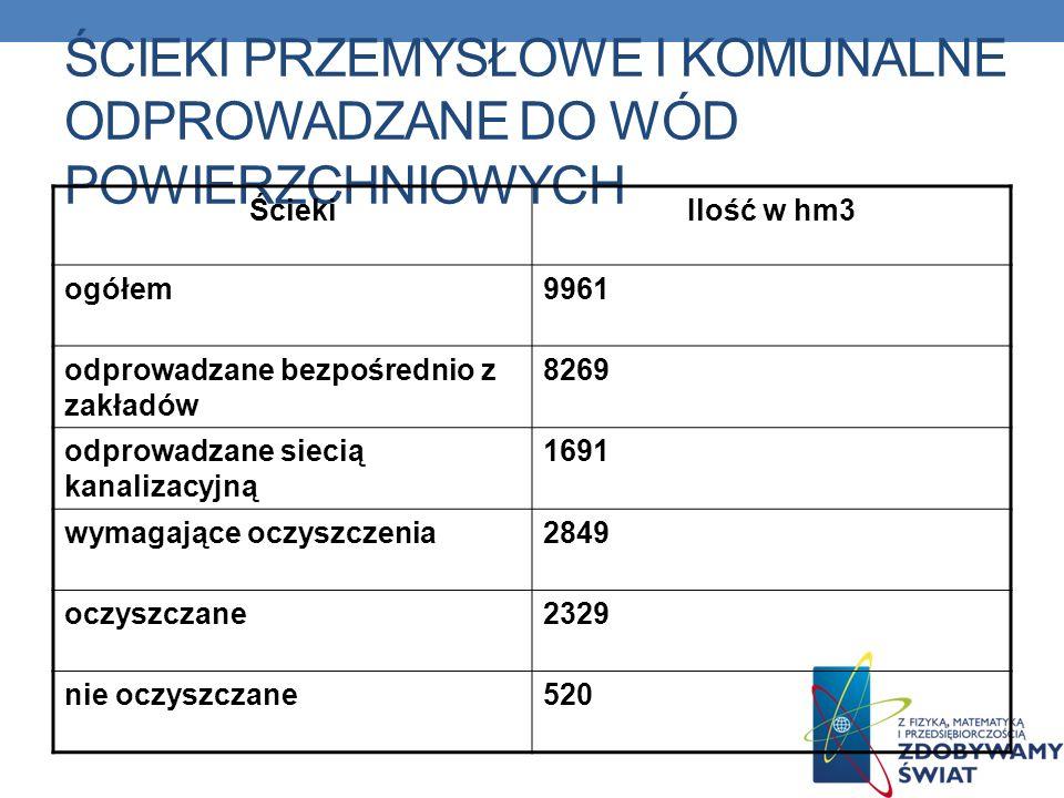 ŚCIEKI PRZEMYSŁOWE I KOMUNALNE ODPROWADZANE DO WÓD POWIERZCHNIOWYCH ŚciekiIlość w hm3 ogółem9961 odprowadzane bezpośrednio z zakładów 8269 odprowadzan
