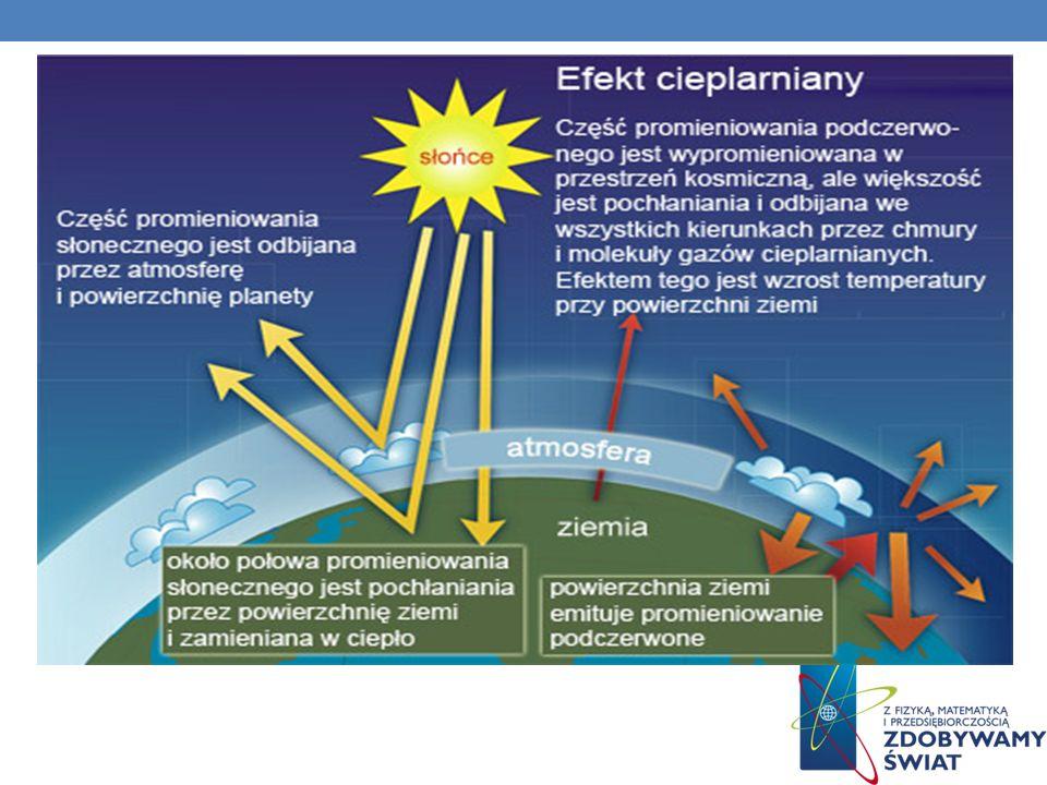 ENERGIA SŁONECZNA Około 40% promieniowania słonecznego dochodzącego do naszej planety jest odbijane przez atmosferę, 20% jest przez nią pochłaniane, a tylko 40% energii dociera do powierzchni Ziemi.