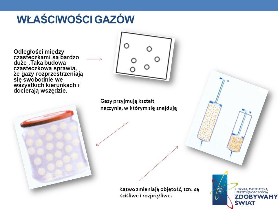 WŁAŚCIWOŚCI GAZÓW Odległości między cząsteczkami są bardzo duże.Taka budowa cząsteczkowa sprawia, że gazy rozprzestrzeniają się swobodnie we wszystkic