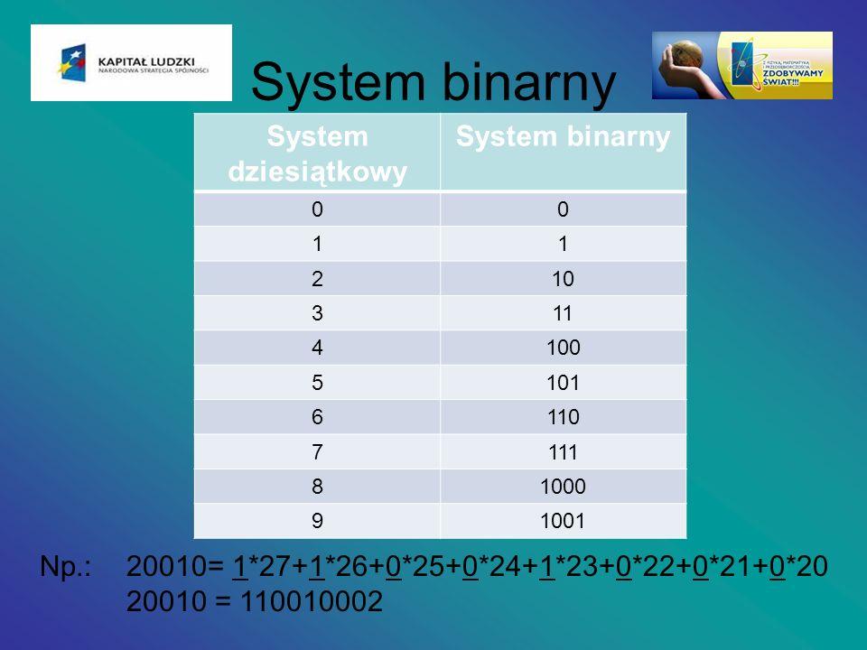 System binarny System dziesiątkowy System binarny 00 11 210 311 4100 5101 6110 7111 81000 91001 Np.:20010= 1*27+1*26+0*25+0*24+1*23+0*22+0*21+0*20 200