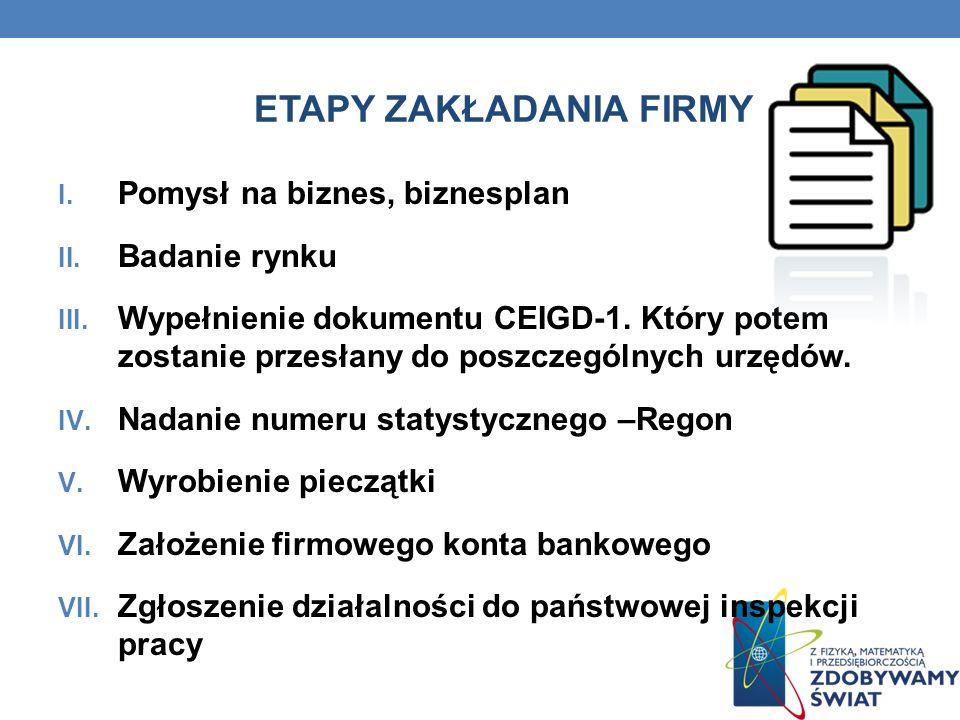 ETAPY ZAKŁADANIA FIRMY I. Pomysł na biznes, biznesplan II. Badanie rynku III. Wypełnienie dokumentu CEIGD-1. Który potem zostanie przesłany do poszcze