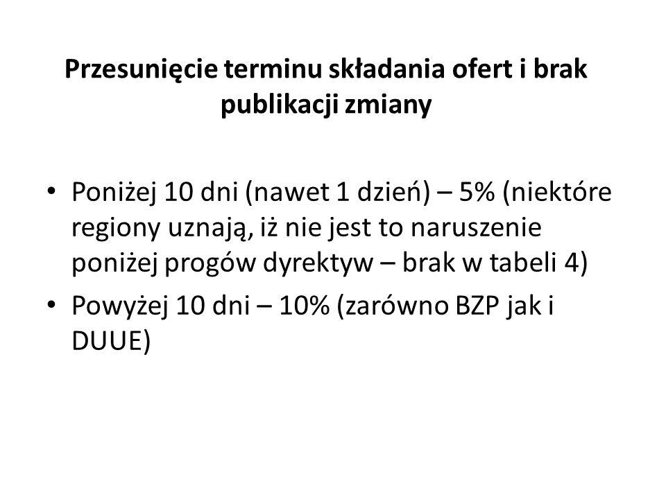 Znaki towarowe 5, 10% Lub metodą dyferencyjną znikoma część – 5% (UZP uznaje to naruszenie za formalne)