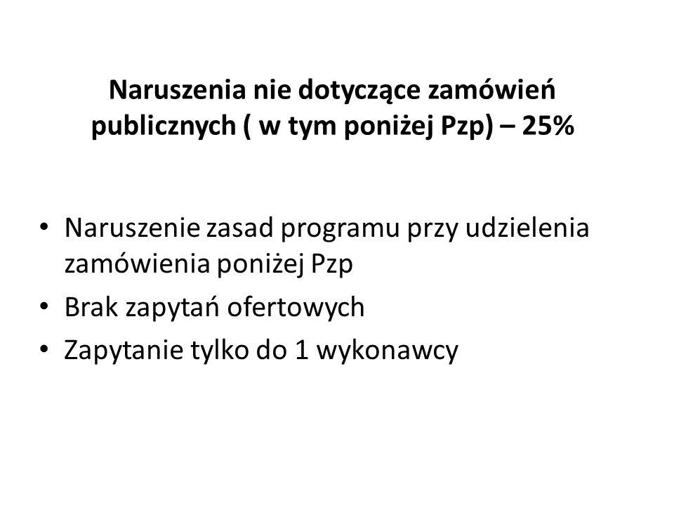 Naruszenia nie dotyczące zamówień publicznych (w tym poniżej Pzp) 25% Brak upublicznienia informacji o chęci zakupu (Komunikat Wyjaśniający Komisji)