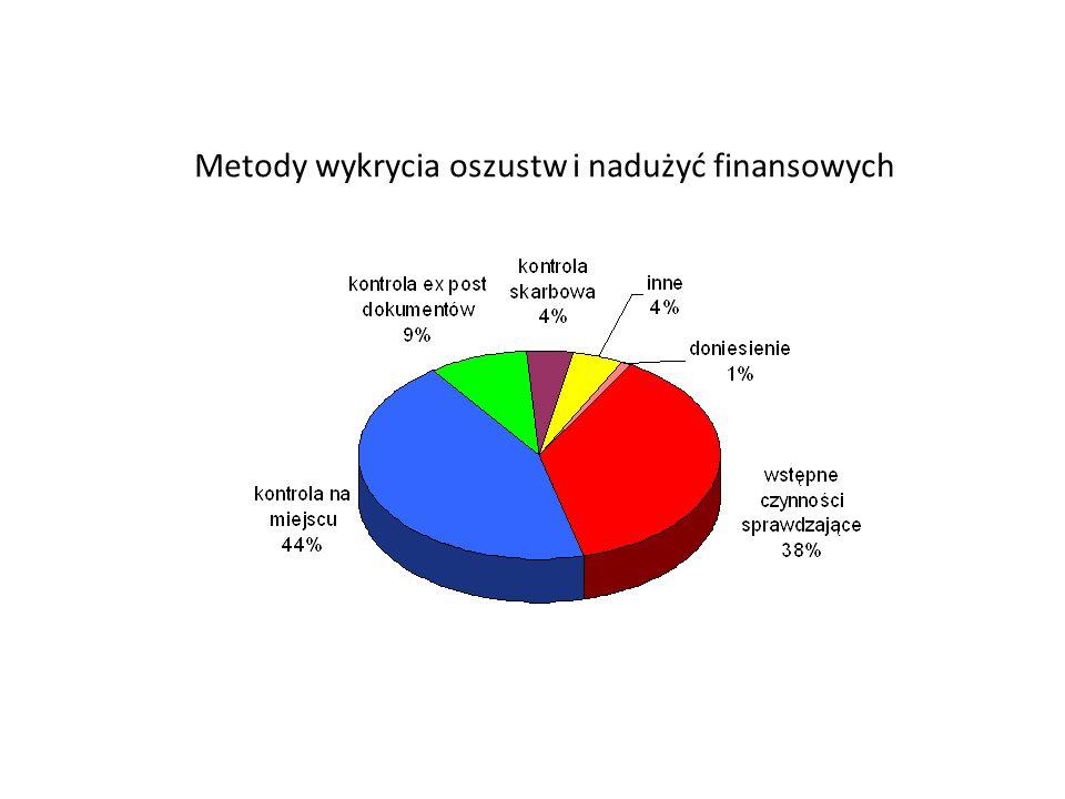 Wykrywanie i raportowanie nieprawidłowości – po co? Wykrywanie nieprawidłowości ma na celu: zapobieganie wystąpieniu szkody finansowej w budżecie Wspó