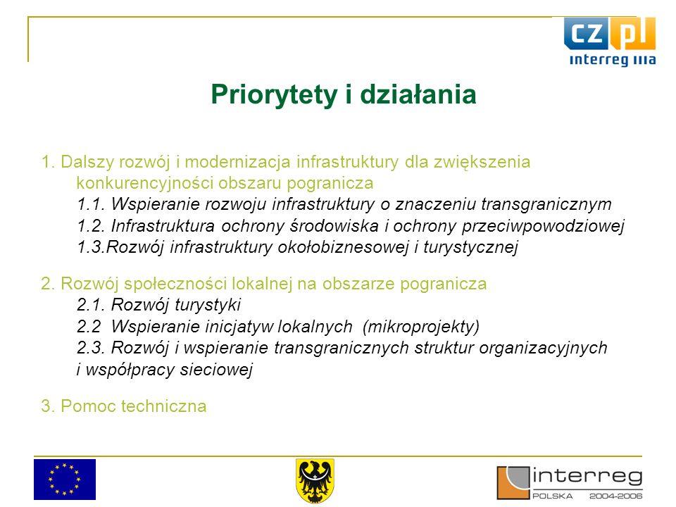 Priorytet 1 Priorytet ma na celu wspieranie : Rozwoju infrastruktury lokalnej o znaczeniu transgranicznym Poprawę infrastruktury ochrony środowiska i zapobieganie powodziom Rozwoju infrastruktury okołobiznesowej i turystycznej