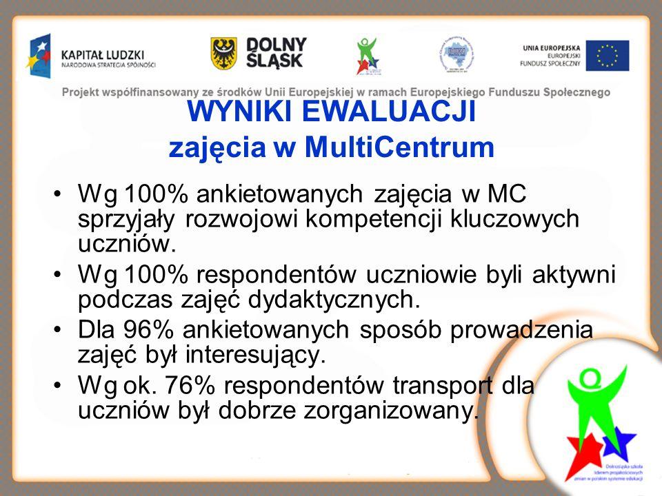 WYNIKI EWALUACJI zajęcia w MultiCentrum Wg 100% ankietowanych zajęcia w MC sprzyjały rozwojowi kompetencji kluczowych uczniów.