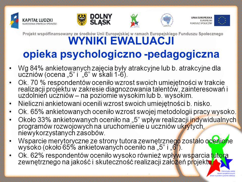 WYNIKI EWALUACJI opieka psychologiczno -pedagogiczna Wg 84% ankietowanych zajęcia były atrakcyjne lub b. atrakcyjne dla uczniów (ocena 5 i 6 w skali 1