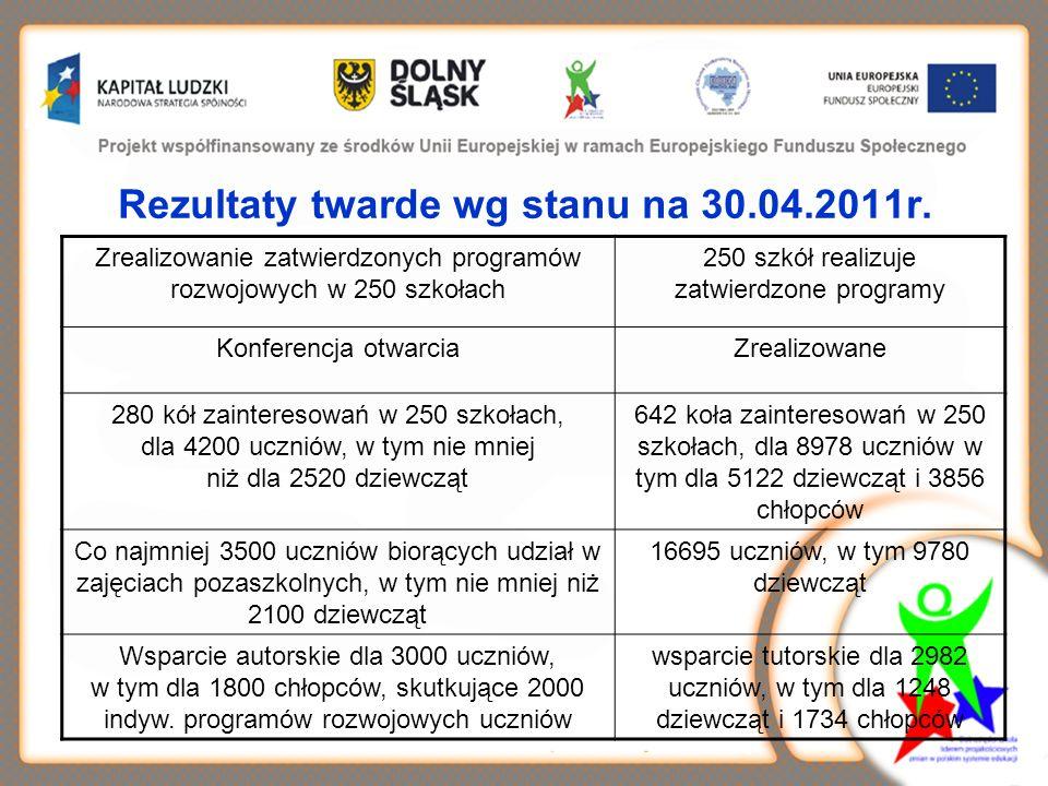 Rezultaty twarde wg stanu na 30.04.2011r. Zrealizowanie zatwierdzonych programów rozwojowych w 250 szkołach 250 szkół realizuje zatwierdzone programy
