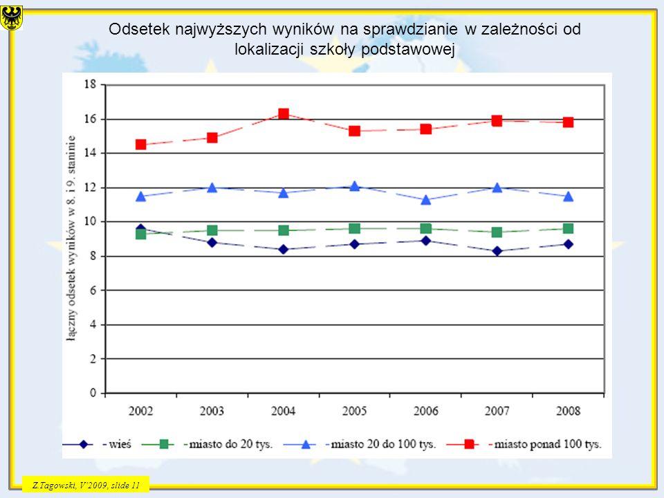 Z.Tagowski, V2009, slide 11 Odsetek najwyższych wyników na sprawdzianie w zależności od lokalizacji szkoły podstawowej