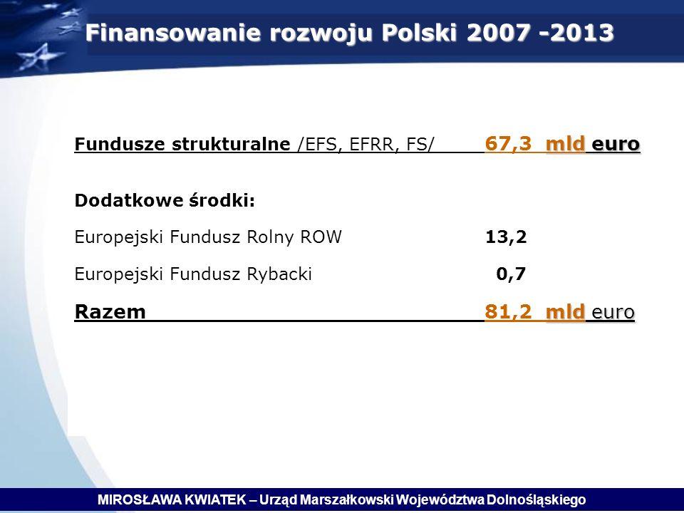 Finansowanie rozwoju Polski 2007 -2013 mld euro Fundusze strukturalne /EFS, EFRR, FS/ 67,3 mld euro Dodatkowe środki: Europejski Fundusz Rolny ROW13,2 Europejski Fundusz Rybacki 0,7 mld euro Razem81,2 mld euro MIROSŁAWA KWIATEK – Urząd Marszałkowski Województwa Dolnośląskiego