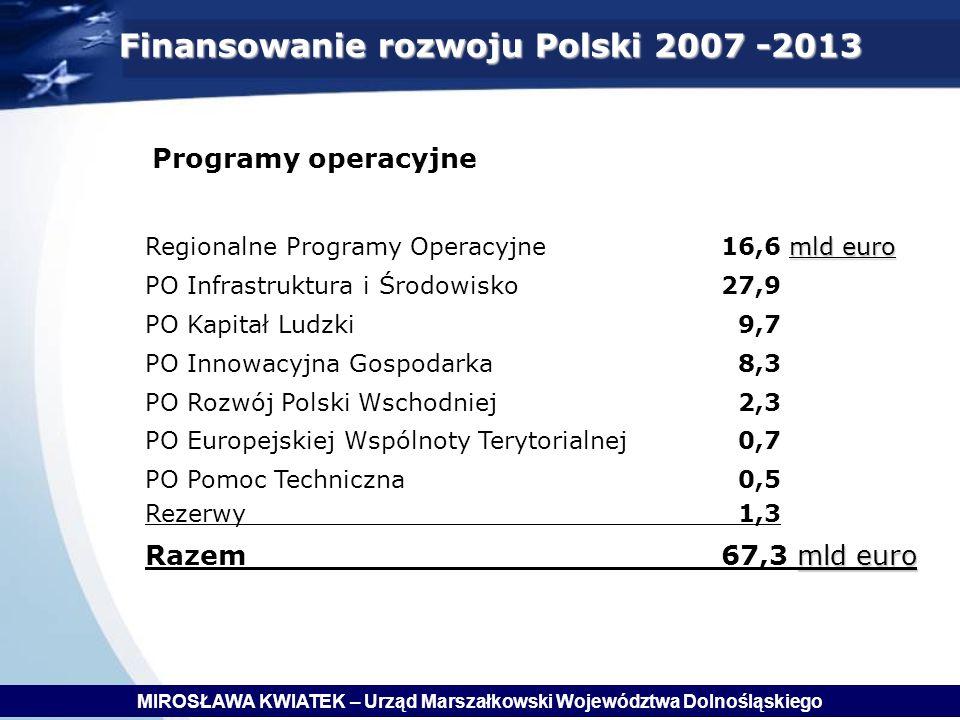 Programy operacyjne mld euro Regionalne Programy Operacyjne 16,6 mld euro PO Infrastruktura i Środowisko 27,9 PO Kapitał Ludzki 9,7 PO Innowacyjna Gospodarka 8,3 PO Rozwój Polski Wschodniej 2,3 PO Europejskiej Wspólnoty Terytorialnej 0,7 PO Pomoc Techniczna 0,5 Rezerwy 1,3 mld euro Razem 67,3 mld euro Finansowanie rozwoju Polski 2007 -2013 MIROSŁAWA KWIATEK – Urząd Marszałkowski Województwa Dolnośląskiego