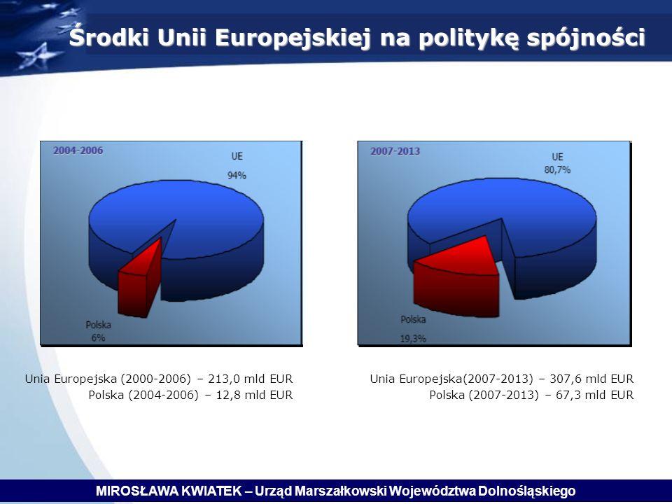 Środki Unii Europejskiej na politykę spójności Unia Europejska (2000-2006) – 213,0 mld EUR Polska (2004-2006) – 12,8 mld EUR Unia Europejska(2007-2013) – 307,6 mld EUR Polska (2007-2013) – 67,3 mld EUR MIROSŁAWA KWIATEK – Urząd Marszałkowski Województwa Dolnośląskiego
