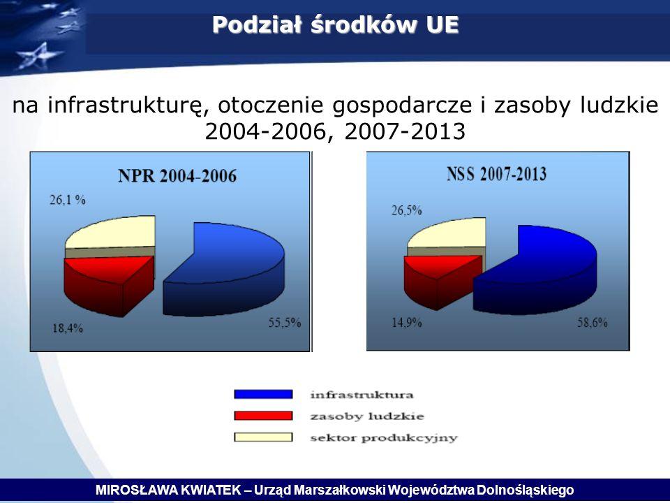 Podział środków UE Podział środków UE na infrastrukturę, otoczenie gospodarcze i zasoby ludzkie 2004-2006, 2007-2013 MIROSŁAWA KWIATEK – Urząd Marszałkowski Województwa Dolnośląskiego