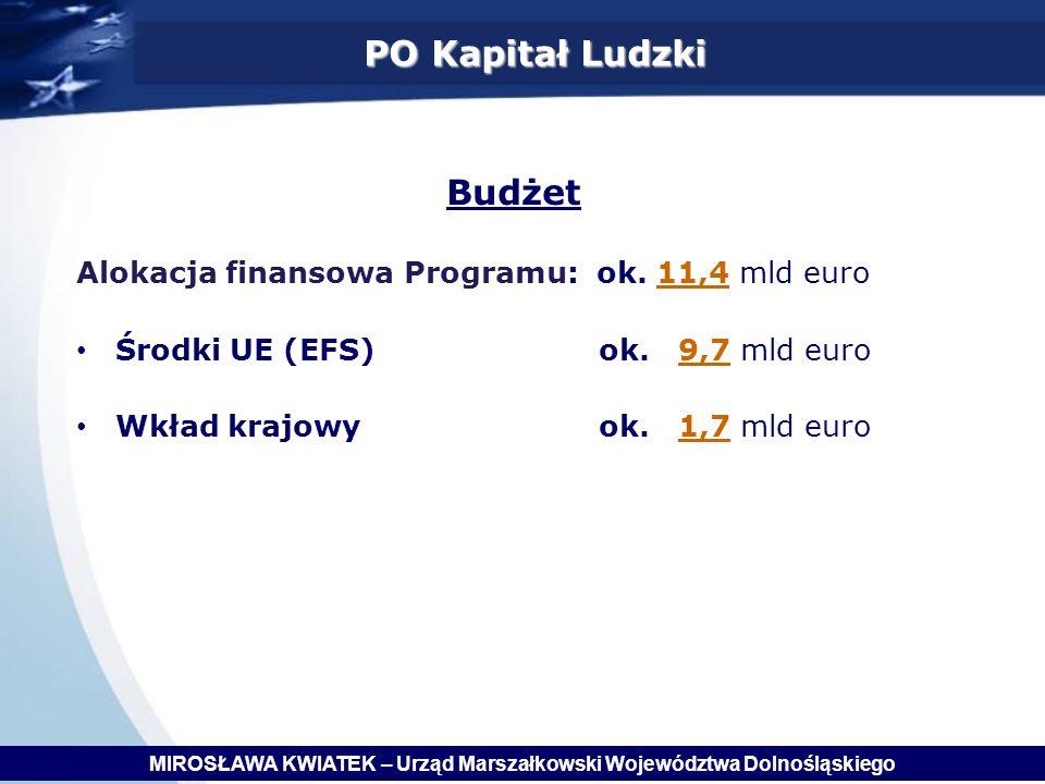 Alokacja finansowa Programu: ok.11,4 mld euro Środki UE (EFS) ok.