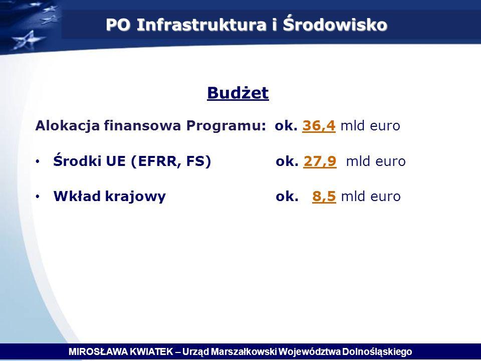 Budżet PO Infrastruktura i Środowisko Alokacja finansowa Programu: ok.