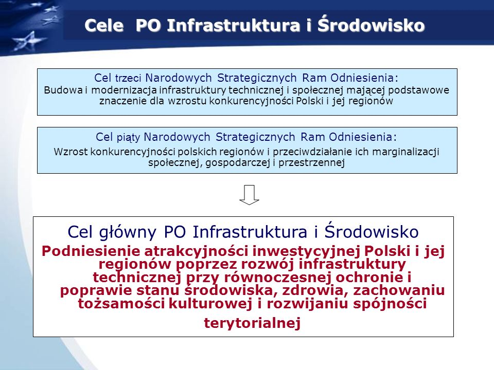 Cel główny PO Infrastruktura i Środowisko Podniesienie atrakcyjności inwestycyjnej Polski i jej regionów poprzez rozwój infrastruktury technicznej przy równoczesnej ochronie i poprawie stanu środowiska, zdrowia, zachowaniu tożsamości kulturowej i rozwijaniu spójności terytorialnej Cel trzeci Narodowych Strategicznych Ram Odniesienia: Budowa i modernizacja infrastruktury technicznej i społecznej mającej podstawowe znaczenie dla wzrostu konkurencyjności Polski i jej regionów Cele PO Infrastruktura i Środowisko Cel piąty Narodowych Strategicznych Ram Odniesienia: Wzrost konkurencyjności polskich regionów i przeciwdziałanie ich marginalizacji społecznej, gospodarczej i przestrzennej