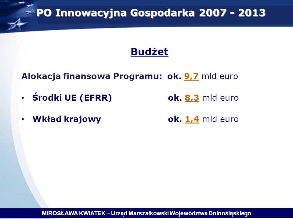 PO Innowacyjna Gospodarka 2007 - 2013 Budżet Alokacja finansowa Programu: ok.