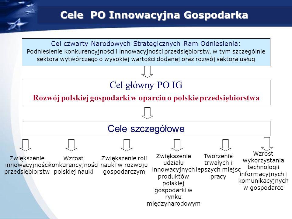 Cel główny PO IG Rozwój polskiej gospodarki w oparciu o polskie przedsiębiorstwa Cel czwarty Narodowych Strategicznych Ram Odniesienia: Podniesienie konkurencyjności i innowacyjności przedsiębiorstw, w tym szczególnie sektora wytwórczego o wysokiej wartości dodanej oraz rozwój sektora usług Cele szczegółowe Cele PO Innowacyjna Gospodarka Zwiększenie innowacyjności przedsiębiorstw Wzrost konkurencyjności polskiej nauki Zwiększenie roli nauki w rozwoju gospodarczym Zwiększenie udziału innowacyjnych produktów polskiej gospodarki w rynku międzynarodowym Tworzenie trwałych i lepszych miejsc pracy Wzrost wykorzystania technologii informacyjnych i komunikacyjnych w gospodarce