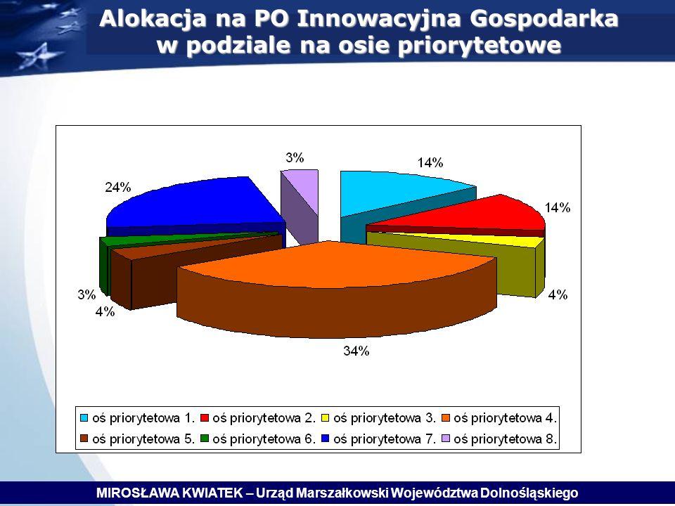 Alokacja na PO Innowacyjna Gospodarka w podziale na osie priorytetowe MIROSŁAWA KWIATEK – Urząd Marszałkowski Województwa Dolnośląskiego