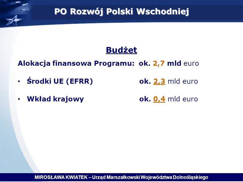 PO Rozwój Polski Wschodniej Budżet Alokacja finansowa Programu: ok.