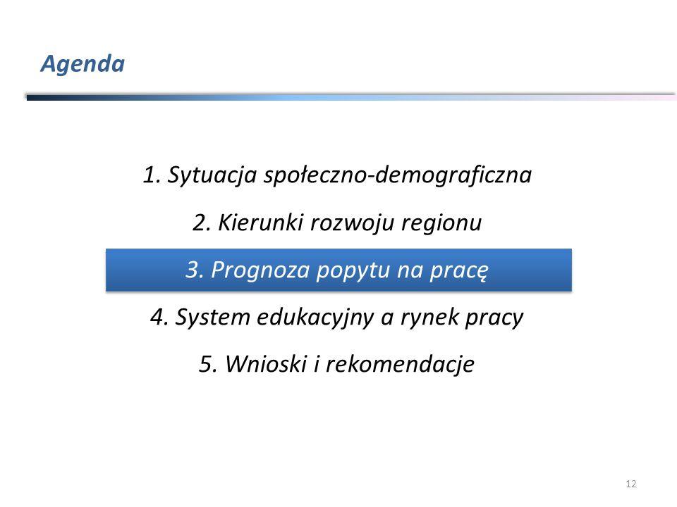 Agenda 12 1.Sytuacja społeczno-demograficzna 2.Kierunki rozwoju regionu 3.Prognoza popytu na pracę 4.System edukacyjny a rynek pracy 5.Wnioski i rekom