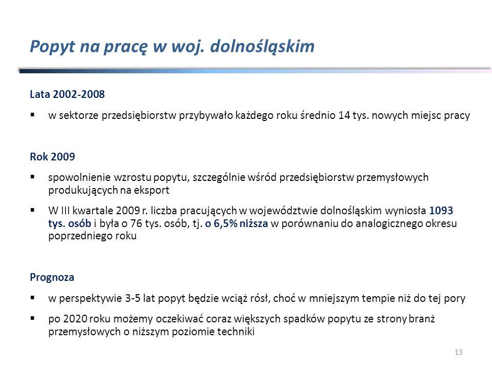 Popyt na pracę w woj. dolnośląskim Lata 2002-2008 w sektorze przedsiębiorstw przybywało każdego roku średnio 14 tys. nowych miejsc pracy Rok 2009 spow