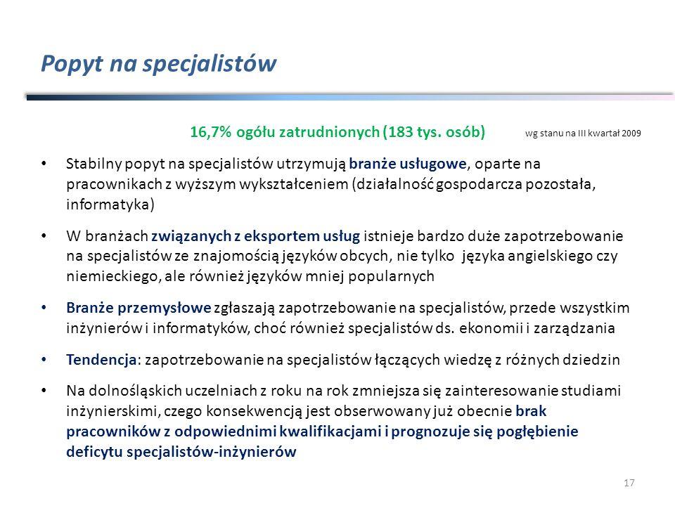 Popyt na specjalistów 16,7% ogółu zatrudnionych (183 tys. osób) Stabilny popyt na specjalistów utrzymują branże usługowe, oparte na pracownikach z wyż