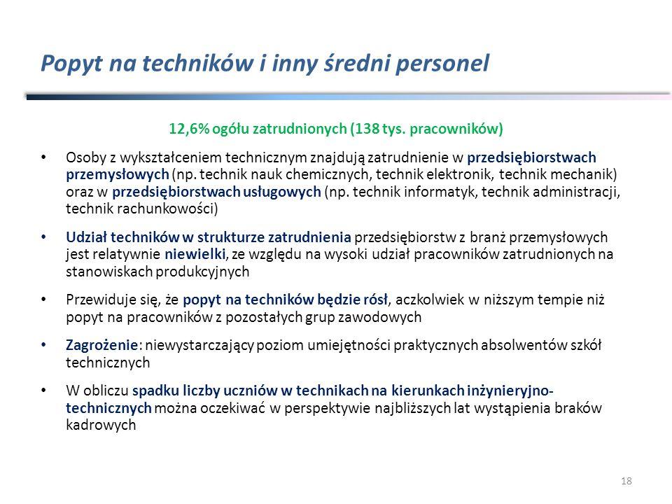 Popyt na techników i inny średni personel 12,6% ogółu zatrudnionych (138 tys. pracowników) Osoby z wykształceniem technicznym znajdują zatrudnienie w