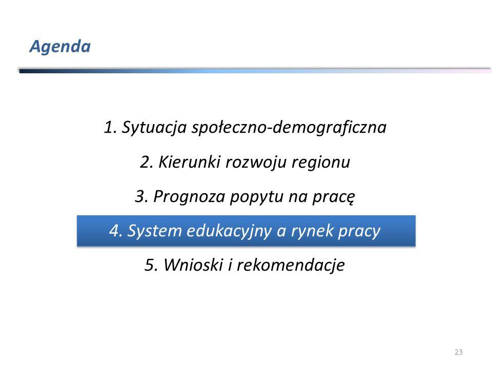 Agenda 23 1.Sytuacja społeczno-demograficzna 2.Kierunki rozwoju regionu 3.Prognoza popytu na pracę 4.System edukacyjny a rynek pracy 5.Wnioski i rekom