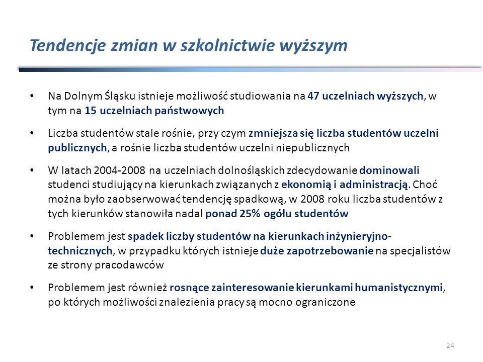 Tendencje zmian w szkolnictwie wyższym Na Dolnym Śląsku istnieje możliwość studiowania na 47 uczelniach wyższych, w tym na 15 uczelniach państwowych L