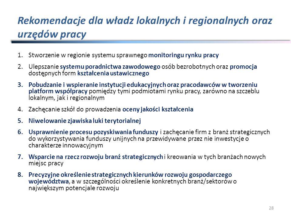 Rekomendacje dla władz lokalnych i regionalnych oraz urzędów pracy 1.Stworzenie w regionie systemu sprawnego monitoringu rynku pracy 2.Ulepszanie syst