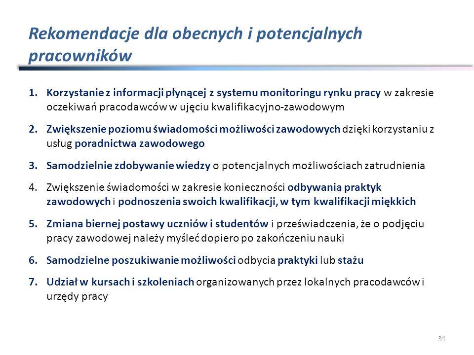 Rekomendacje dla obecnych i potencjalnych pracowników 1.Korzystanie z informacji płynącej z systemu monitoringu rynku pracy w zakresie oczekiwań praco