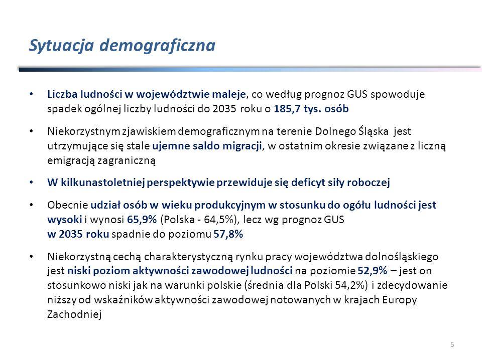 Sytuacja na rynku pracy W ostatnich latach w strukturze pracujących w regionie Dolnego Śląska odnotowano malejący udział rolnictwa, rosnący udział przemysłu i malejący udział usług Większość aktywnych zawodowo legitymuje się wykształceniem zasadniczym zawodowym (32,2% aktywnych zawodowo ) oraz policealnym i średnim zawodowym (30,1%), nieco mniej pracujących posiada wykształcenie wyższe (21,1%) Stopa bezrobocia dla województwa dolnośląskiego osiągnęła w IV kwartale 2009 r.