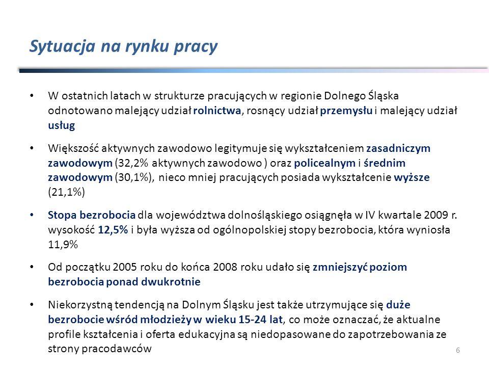 Sytuacja na rynku pracy W ostatnich latach w strukturze pracujących w regionie Dolnego Śląska odnotowano malejący udział rolnictwa, rosnący udział prz