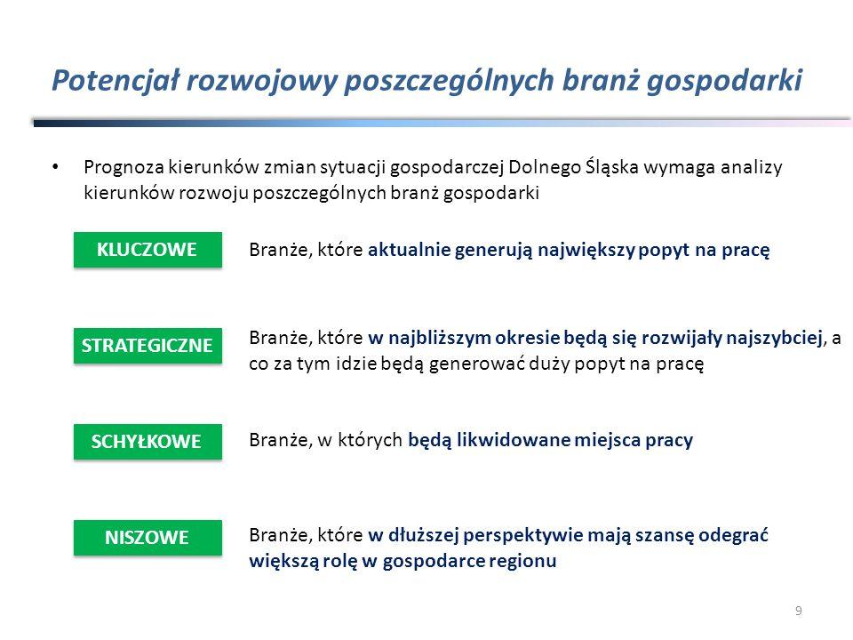 Potencjał rozwojowy poszczególnych branż gospodarki Prognoza kierunków zmian sytuacji gospodarczej Dolnego Śląska wymaga analizy kierunków rozwoju pos