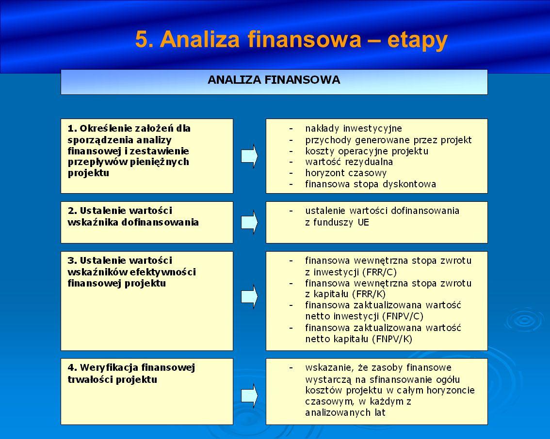 5. Analiza finansowa – etapy