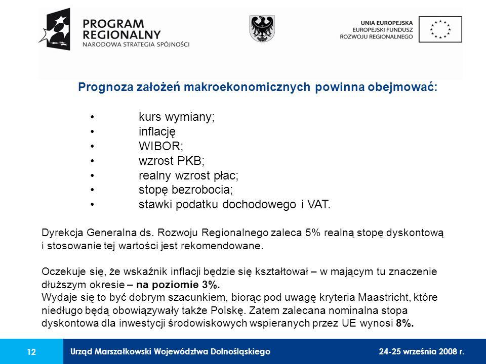 Urząd Marszałkowski Województwa Dolnośląskiego24-25 września 2008 r. 12 kurs wymiany; inflację WIBOR; wzrost PKB; realny wzrost płac; stopę bezrobocia