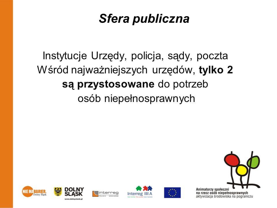 Jakie są największe potrzeby niepełnosprawnych mieszkających w Ząbkowicach.